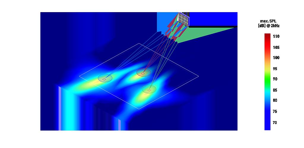 Three focused beams created by a 3x3 HOLOPLOT Matrix Array - max. SPL (dB) at 2kHz